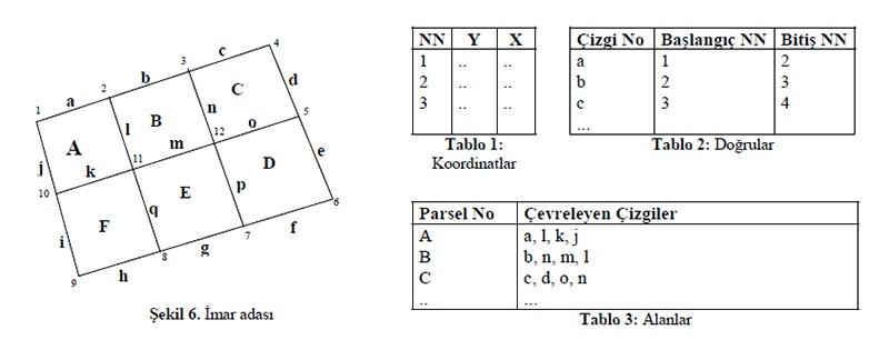 cbs-topoloji-goruntuleme