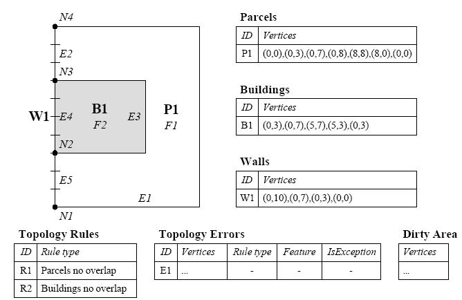 geo-db-topoloji