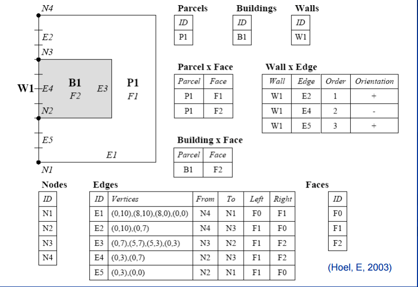topoloji-veri-db